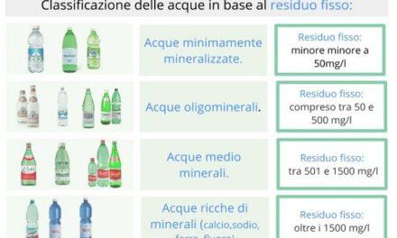 Acque minerali: il residuo fisso, questo sconosciuto