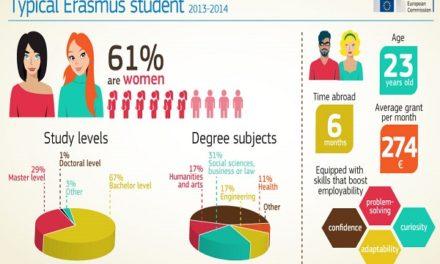 Trent'anni di Erasmus: è tempo di bilanci
