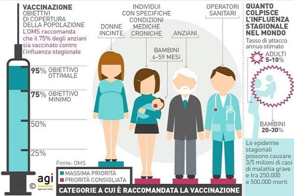 Vaccini, sì o no: questo il dilemma